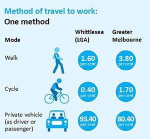 Methods of traveling to work: 1.6% walk, .40% cycle and 93.40% private vehicle.