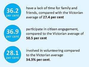 The social impacts of long commute times for City of Whittlesea residents.