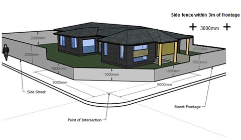 Fences - Whittlesea Council